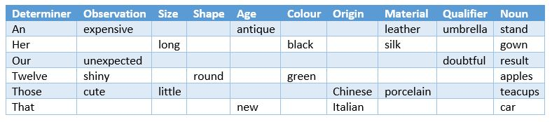 Example sentences using The Royal Order of Adjectives